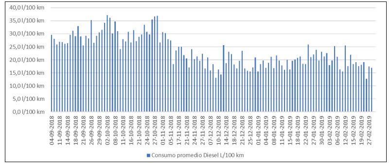 Consumos reducidos